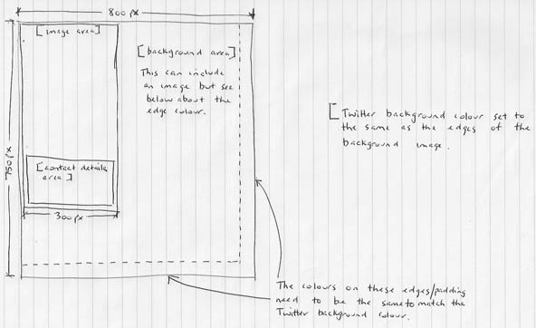 twitter backgrounds a rough layout guide peter fletcher